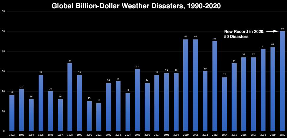0121_Fig1_disasters-billion-dollar-1990-2020