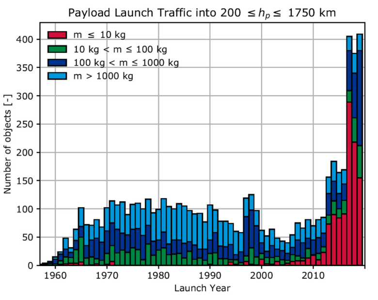 More_satellites_put_in_low-altitude_orbits_where_they_naturally_burn_up_article (1)