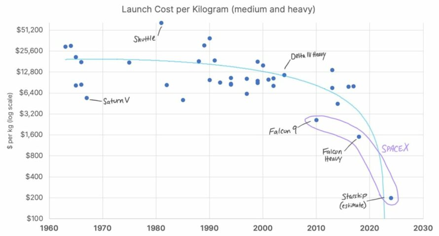 launch-cost-chart